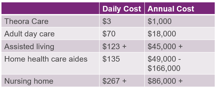 Daily costs for adult day care are not